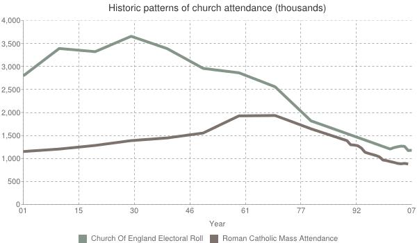 Church of england attendance christian research